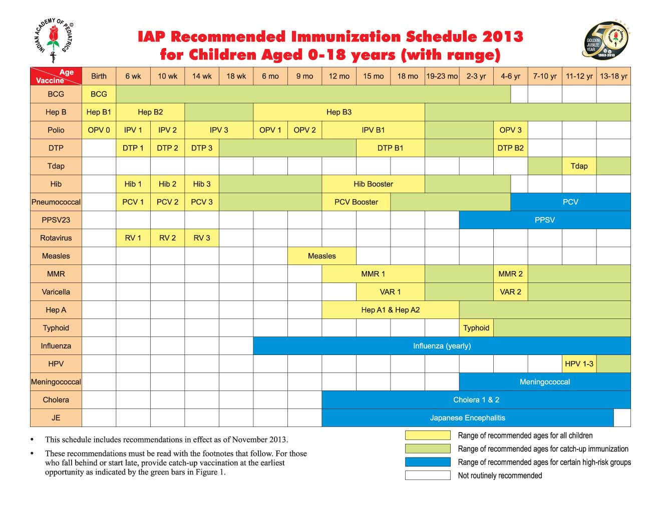 Vaccination chart and schedule in india