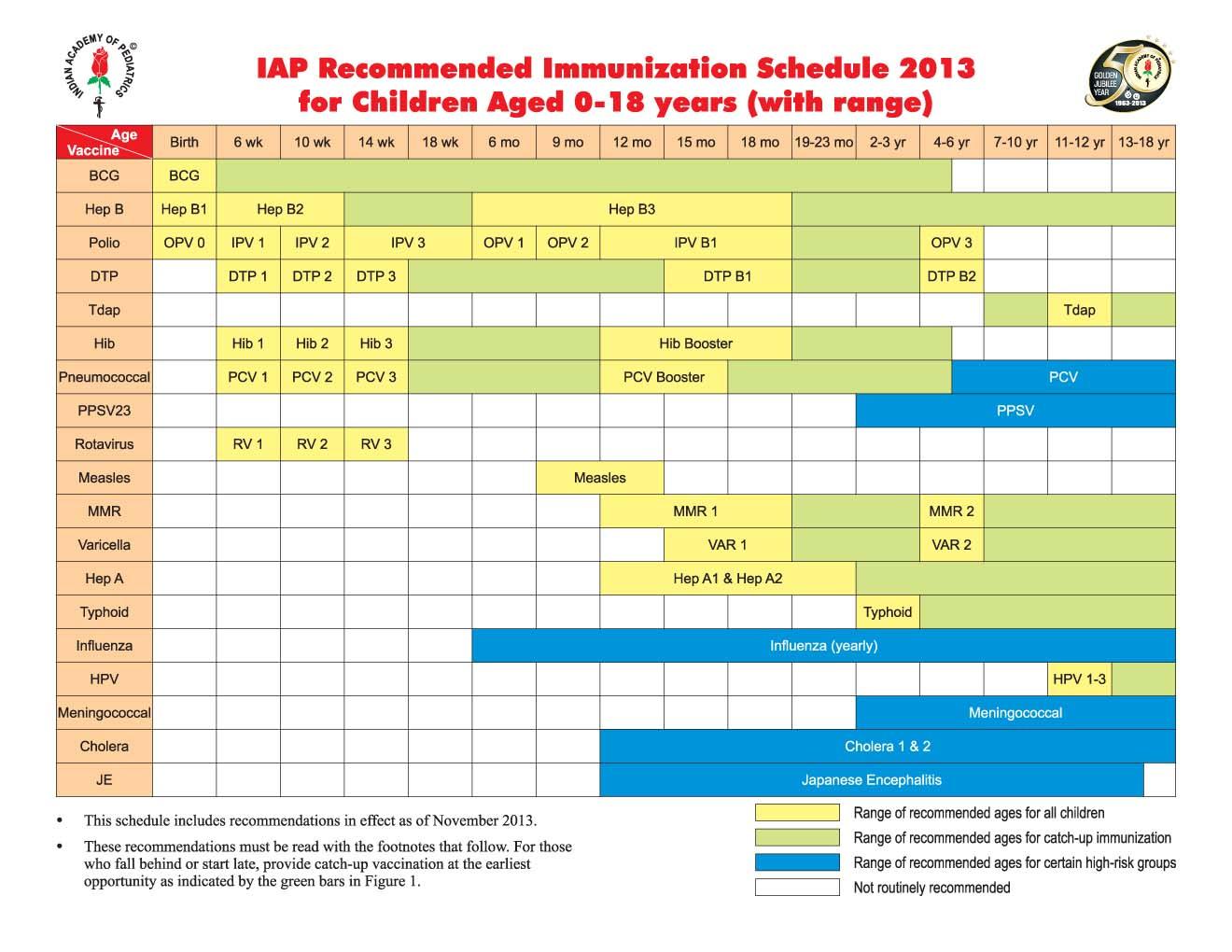 immunization schedule 2017 in india pdf